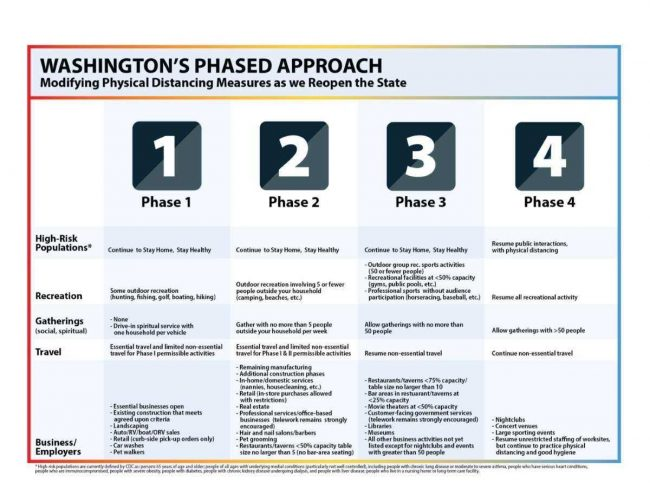 Washington State Safe Start phased approach chart
