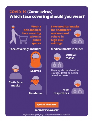 Washington State face covering chart