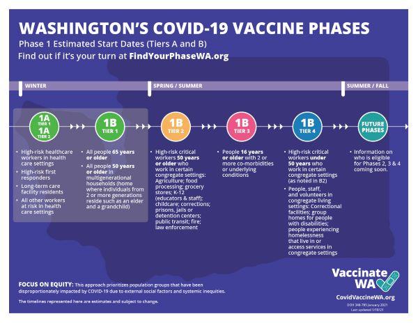 WA DOH Covid Vaccine Phases graphic